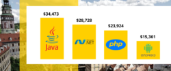 remote software developers salary comparison in Czechia