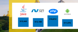 remote software developers salary comparison in Ukraine