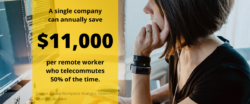 a company can save $11,000 a year per one remote worker